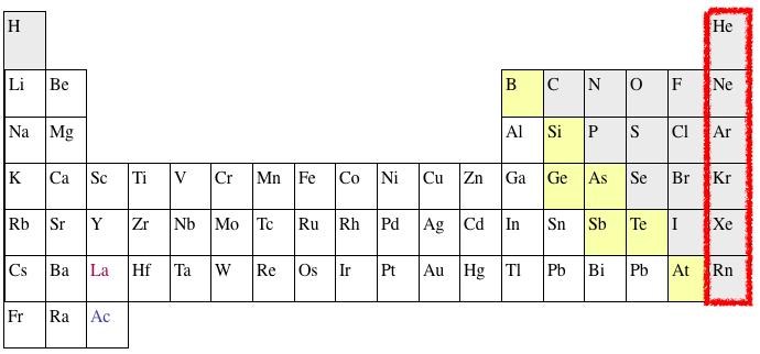 Periodic table retest quiz quizizz urtaz Image collections