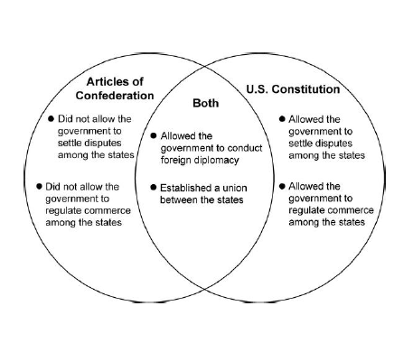 essay comparing contrasting articles confederation constitution Compare and contrast the articles of confederation with the new constitution of 1787  confederation and constitution (essay sample)  confederation and constitution.