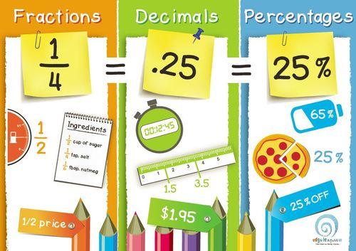 Convert Fractions Decimals Percents Quiz - Quizizz