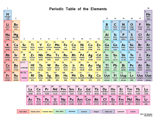 Science 7 Chemistry Periodic Table Quiz Quizizz